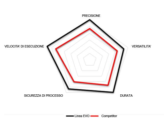 Grafico prestazioni XM SERIES