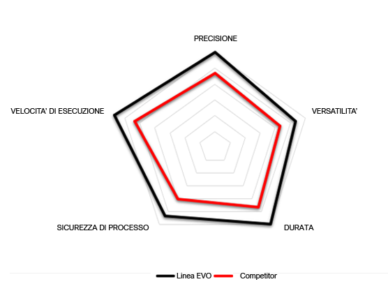 Grafico prestazioni XN SERIES