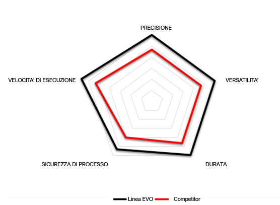 Grafico prestazioni XP SERIES