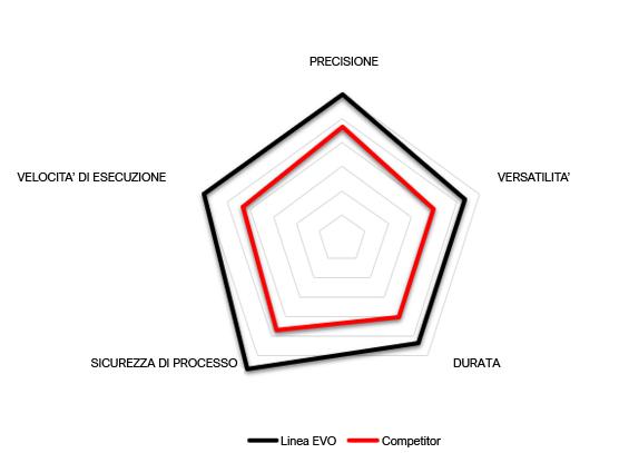 Grafico prestazioni AERO