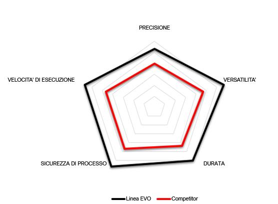 Grafico prestazioni CNC
