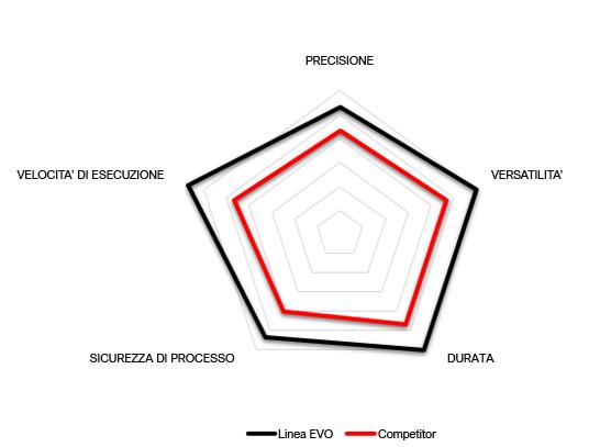 Grafico prestazioni COLDFORMING