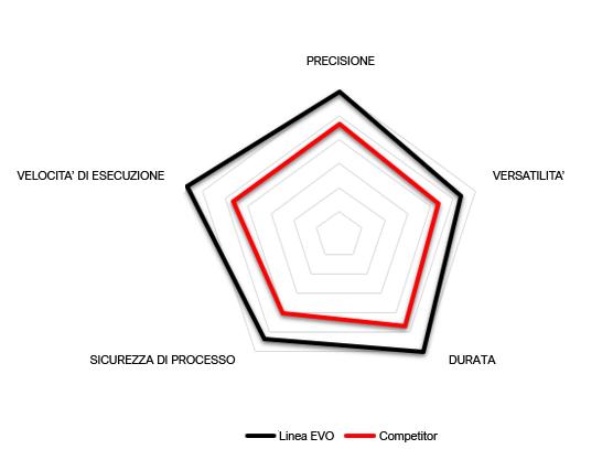 Grafico prestazioni GG