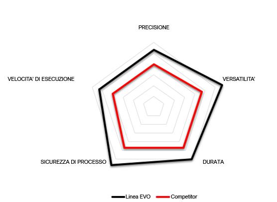 Grafico prestazioni HR-HT