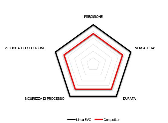 Grafico prestazioni NES-TS