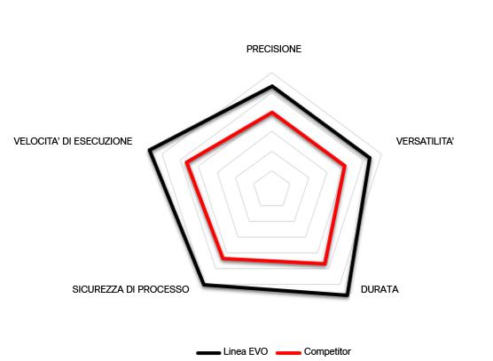 Grafico prestazioni NI