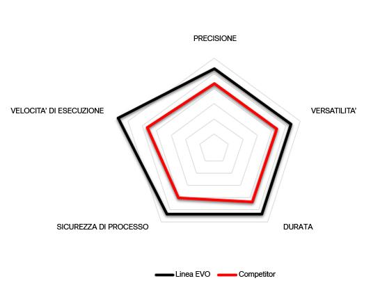 Grafico prestazioni NW